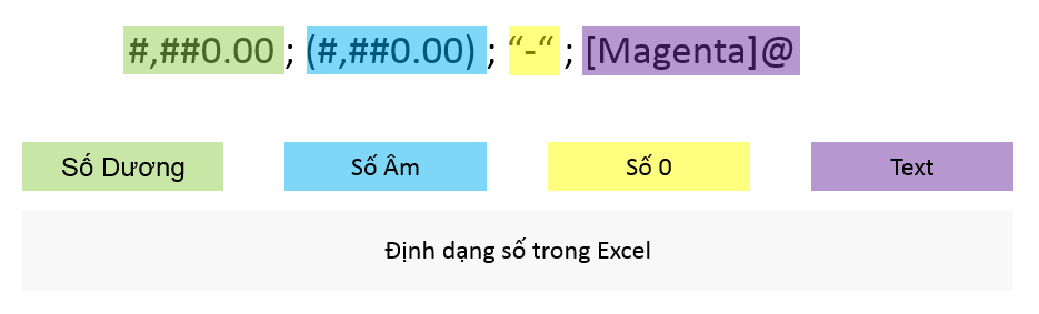 dinh dang so trong excel - 01