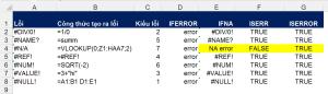 Phát hiện và xử lý lỗi công thức trong Excel
