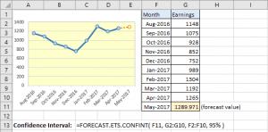Hàm Forecast ETS Confint trong Excel 2016