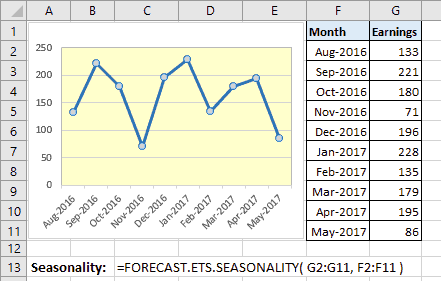 Hàm forecast ets seasonality trong Excel 2016