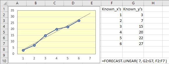 Hàm nội suy tuyến tính trong Excel 2016