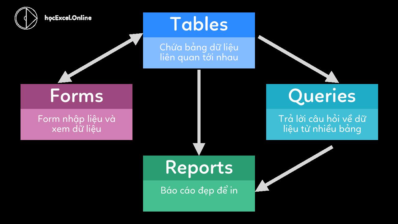Các đối tượng cơ bản trong cơ sở dữ liệu Access và mối quan hệ giữa chúng