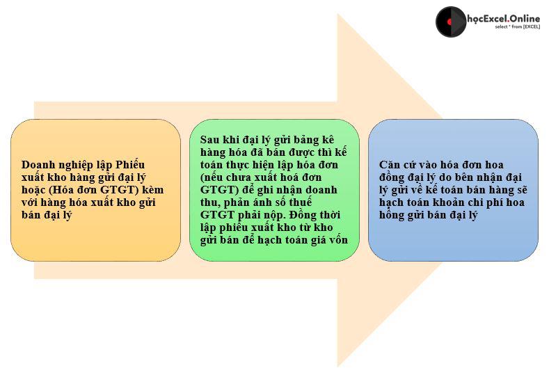 Quy trình thực hiện nghiệp vụ bán hàng