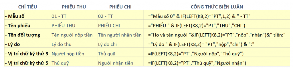 huong-dan-tao-phieu-thu-chi-tren-excel-1