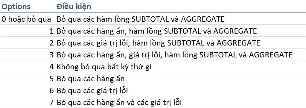 gioi-thieu-ham-aggregate-trong-excel-2