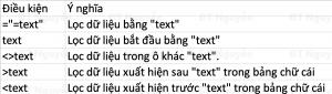 Advanced Filter lọc dữ liệu dạng text