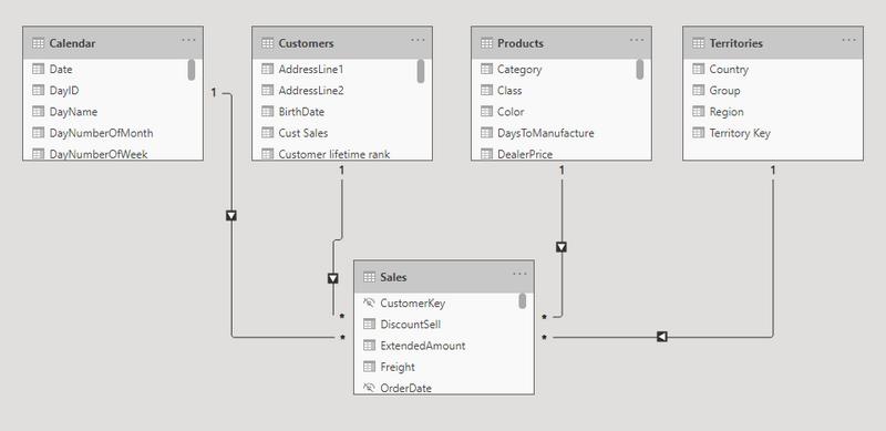 Data Model trong Power BI là gì?