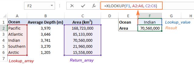 Hàm XLOOKUP trong Excel tốt hơn hàm VLOOKUP