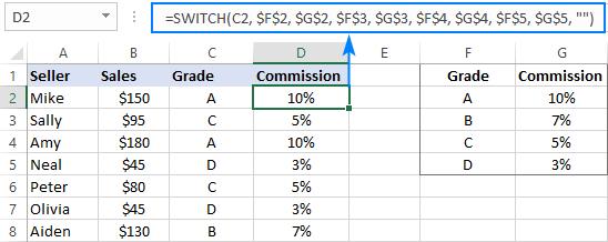 Hàm SWITCH là một dạng ngắn gọn của IF lồng nhau trong Excel