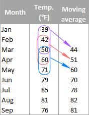 1- Tính trung bình động trong Excel bằng hàm average
