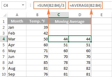 2- Tính trung bình động trong Excel bằng hàm average