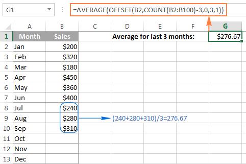 3- Tính trung bình động trong Excel bằng hàm average