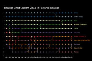 dv501-xay-dung-custom-visual-ranking-chart-trong-power-bi-desktop