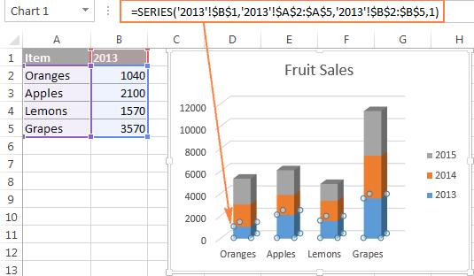 The data series formula