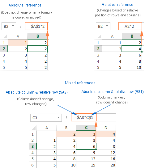 Absolute, relative and mixed cell references in Excel formulas