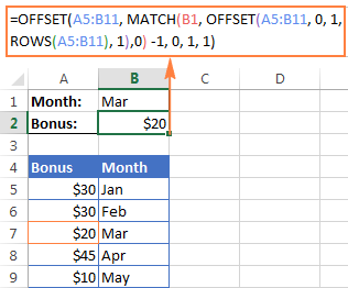 The OFFSET formula for a left vlookup