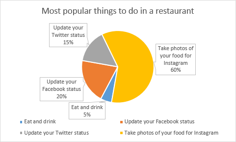 Rotate your pie charts to look the way you need