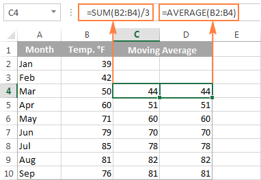 Excel formulas to calculate moving average for 3 months