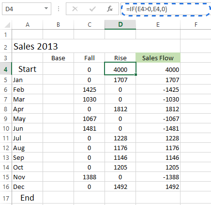 Enter the formula in the Rise column and copy it down to the adjacent cells