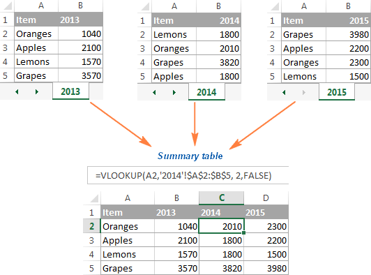 Creating a chart from the summary table